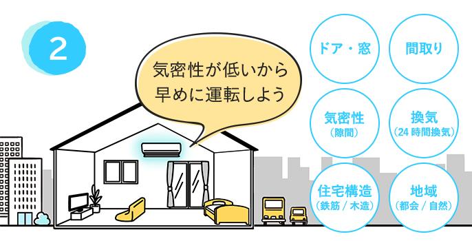 ドア・窓、間取り、気密性(隙間)、換気(24時間換気)、住宅構造(鉄筋/木造)、地域(都会/自然)などの情報を掛け合わせ、「気密性が低いから早めに運転しよう」とエアコンが予測しているイメージ画像です。