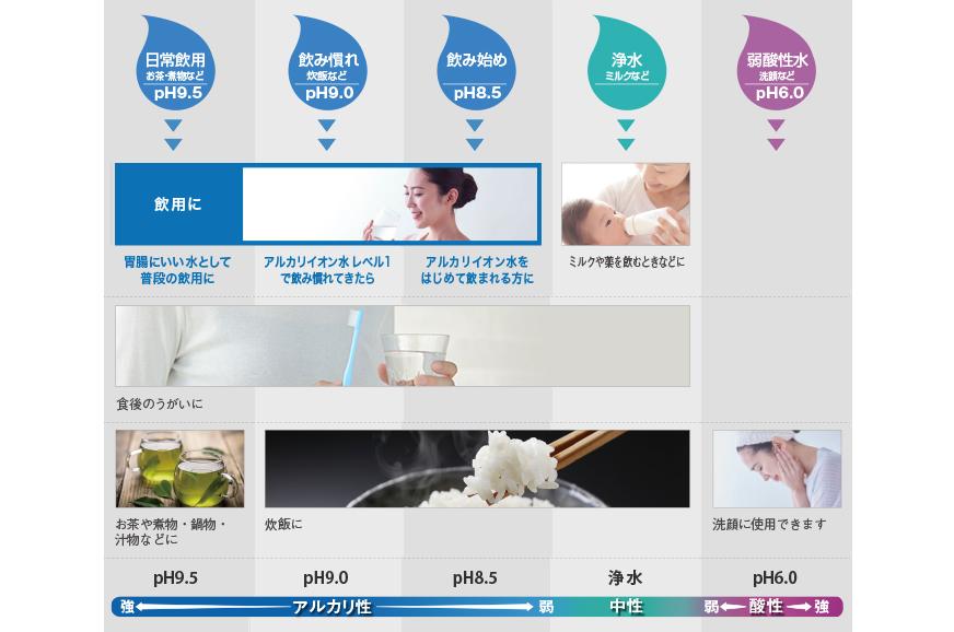 5つの水:日常飲用(お茶・煮物など、pH9.5)、飲み慣れ(炊飯など、pH9.0)、飲み始め(pH8.5)、浄水(ミルクなど)、弱酸性水(洗顔など、pH6.0)