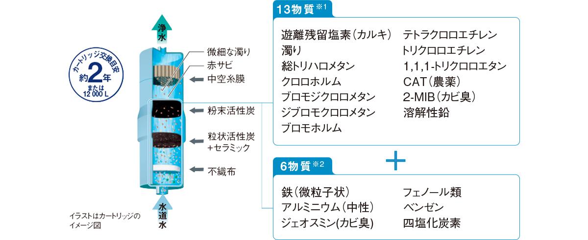 JIS định 13 chất (※ 1): Clo dư miễn phí (clo) / Độ đục / trihalomethane / chloroform / bromodichloromethane / dibromochloromethane / bromoform / tetrachloroethylene / trichloroethylene / 1,1,1-trichloroethane / CAT (thuốc trừ sâu) / 2 -MIB (khuôn mùi) / hòa tan dẫn 6 chất (※ 2): sắt (hạt mịn) / nhôm (trung tính) geosmin (mốc mùi) / phenol / benzen / carbon tetrachloride