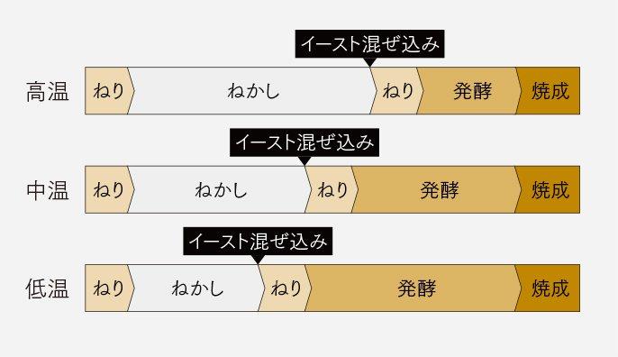 グラフ:室温の変化によるプログラムの調整