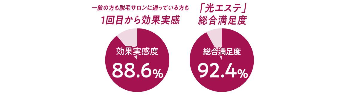 1回目から効果実感 88.6% 光エステ総合満足度 92.4%
