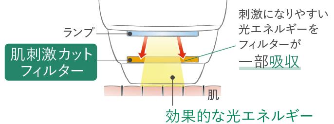 イラスト:肌刺激カットフィルター,刺激になりやすい光エネルギーをフィルターが一部吸収,効果的な光エネルギー