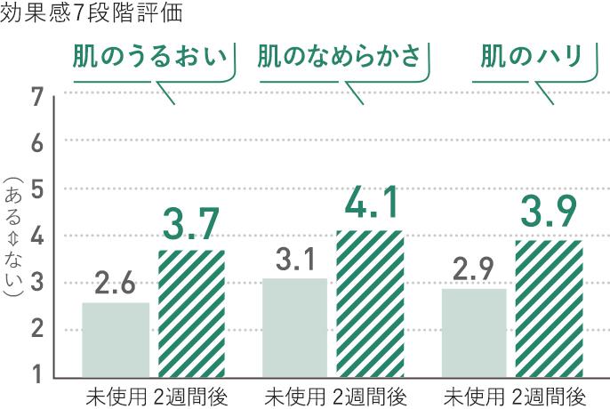 グラフ:効果感7段階評価,未使用に比べ、光美容器使用2週間後では「肌のうるおい」「肌のなめらかさ」「肌のハリ」がアップ