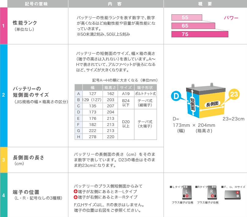 標準車用バッテリー品番の見方(JIS形式)