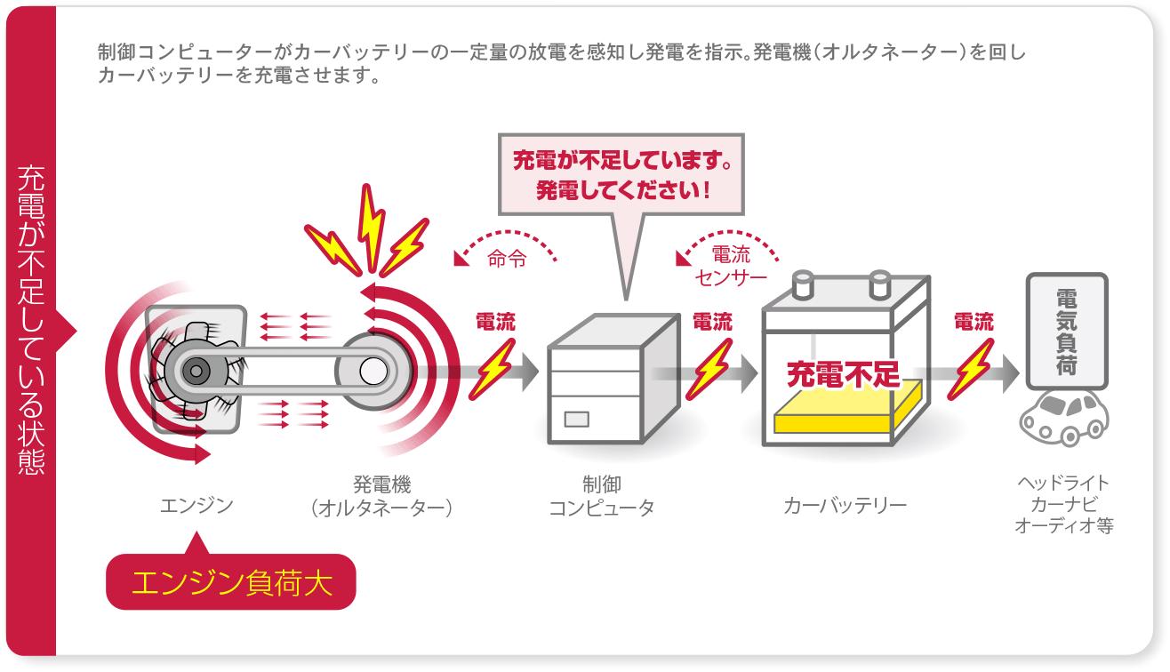 充電制御システムとは?   ご存知ですか?充電制御システム ...