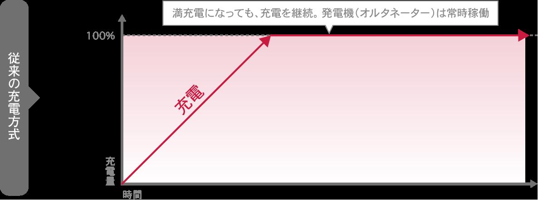https://panasonic.jp/car/battery/assets/images/jyuden/ju01-image-04.png