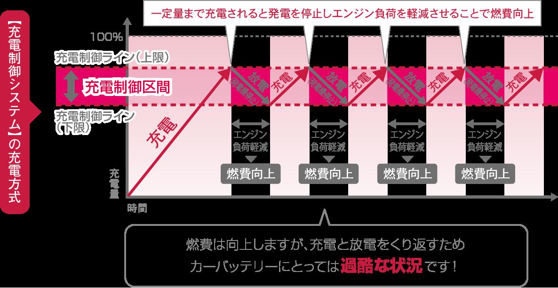 https://panasonic.jp/car/battery/assets/images/jyuden/ju01-image-05.png