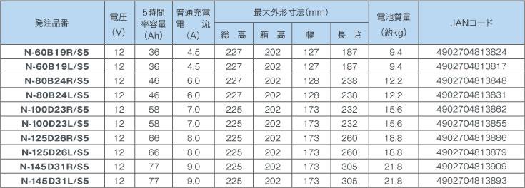 機種ラインナップ 仕様表 ブルーバッテリー Caos カーバッテリー Panasonic