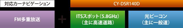 [対応カーナビゲーション:FM多重放送] + [CY-DSR140D:ITSスポット(5.8GHz)(主に高速道路)、光ビーコン(主に一般道)]