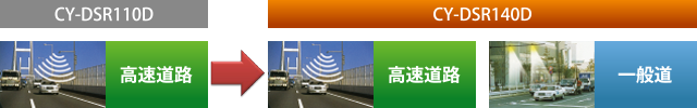 [CY-DSR110D(従来モデル):高速道路] → [CY-DSR140D:高速道路、一般道]