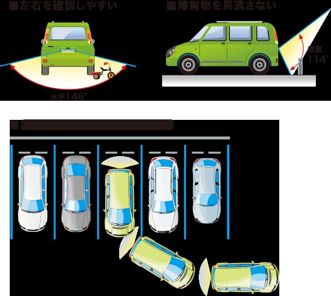 左右を確認しやすい 障害物を見逃さない 広い視野でスムーズな駐車が可能