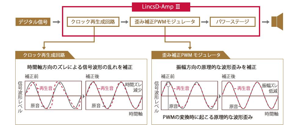 説明図:LincsD-Amp Ⅲ