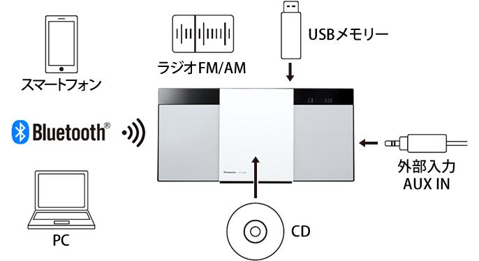 説明図:幅広い再生フォーマット(Bluetooth®・ラジオFM/AM・CD・外部入力 AUX IN)