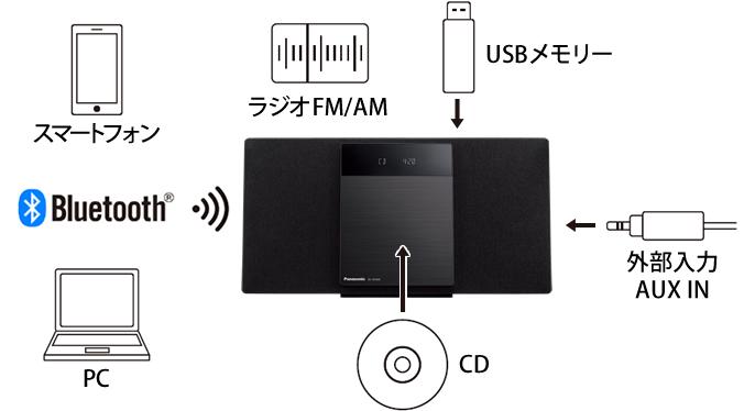 イメージ:幅広い再生フォーマット(CD、Bluetooth®、FM/AMラジオ(ワイドFM)、USBメモリー、外部入力(AUX))