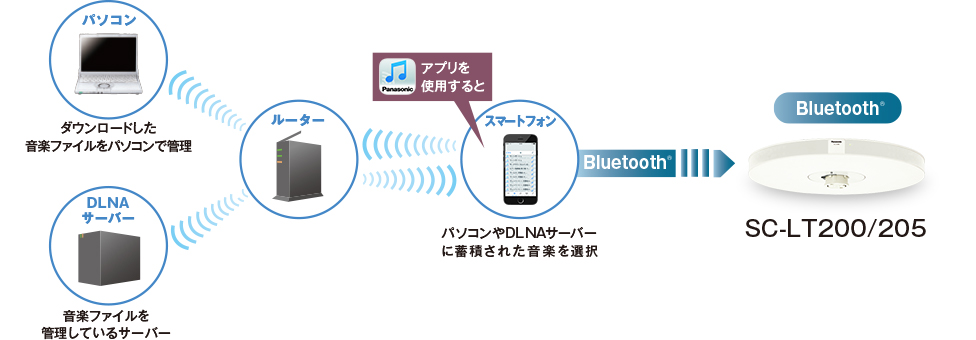 イメージ図:Panasonic Music Streaming図解