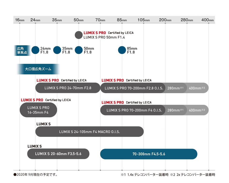 https://panasonic.jp/dc/products/s_series_lens/road_map/img/road_map_img02_200903.jpg