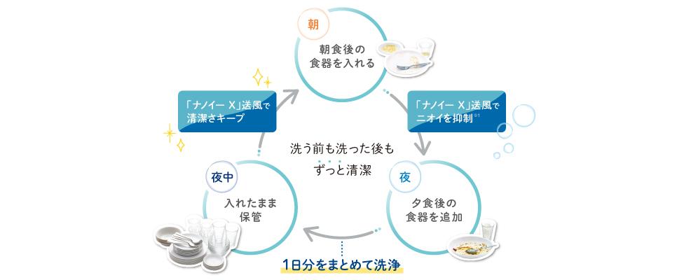 """Quy trình một ngày sử dụng Nanoe X Buổi sáng: Đặt bộ đồ ăn sau bữa ăn sáng (""""Nanoe X"""" thổi bay để khử mùi), Buổi tối: Thêm bộ đồ ăn sau bữa tối (Rửa mỗi ngày một lần), Nửa đêm: Cất giữ nguyên như cũ (Giữ vệ sinh sạch sẽ bằng cách thổi """"Nanoe X"""") [Vệ sinh sạch sẽ trước và sau khi giặt]"""