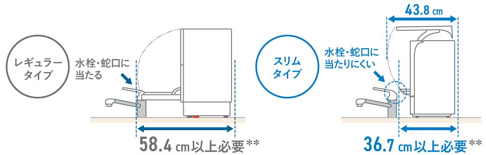 イメージ図:設置した際の蛇口との距離,レギュラータイプ:58.4cm以上必要。スリムタイプ:36.7cm以上必要