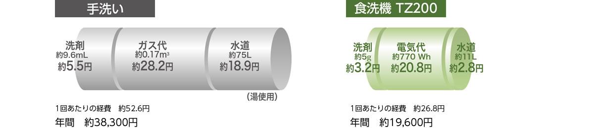 手洗いの場合1回あたりの経費は約52.6円、年間約38,300円。食洗機TZ100の場合、1回あたりの経費は約26.8円、年間約19,600円。