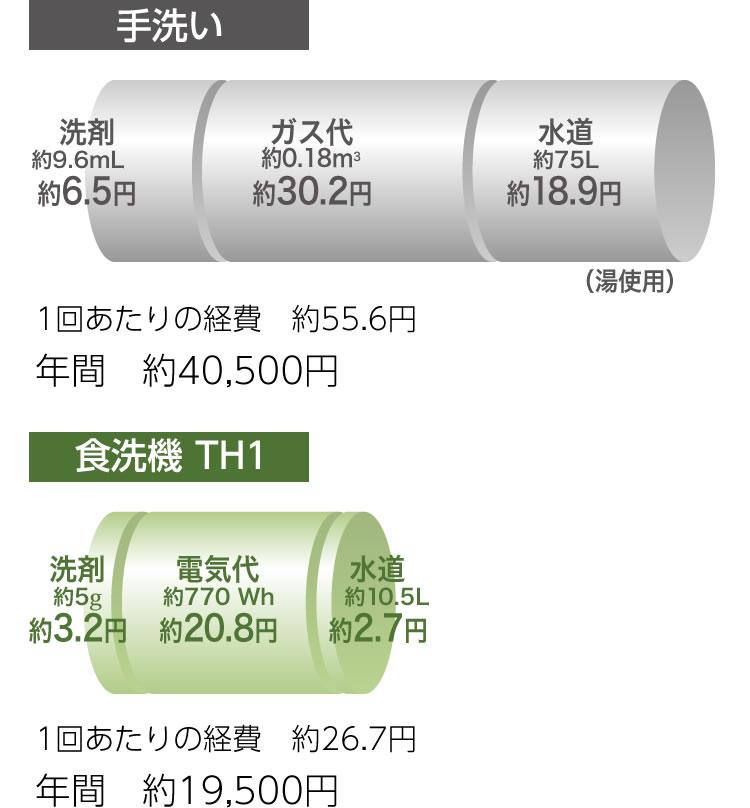 4~5人家族の場合の手洗いと食洗器のコストの違い