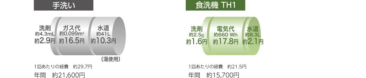 2~3人家族の場合の手洗いと食洗器のコストの違い