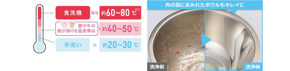 Nếu bạn sử dụng máy rửa bát, hãy rửa ở nhiệt độ nước từ 60-80 ° C.