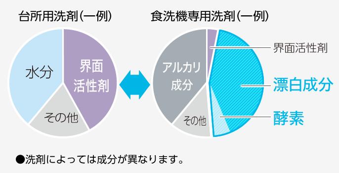 台所用洗剤と食洗機専用洗剤の成分内訳グラフ(一例)
