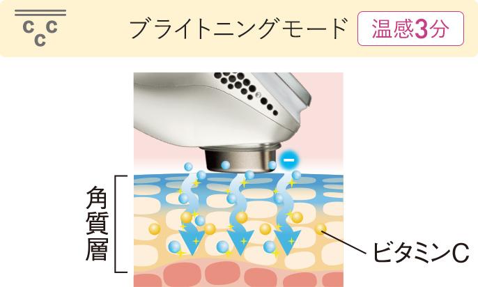 [プレケアヘッドで使うモード]プレケア[イオンヘッドで使うモード]保湿、ブライトニング、マルチ、スキンクリア、クール