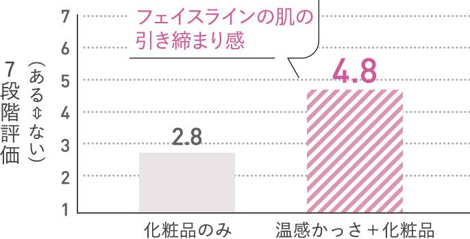 グラフ:7段階評価で、化粧品のみの場合(2.8)に比べ、化粧品+温感かっさを使用した場合(4.8)の方が、フェイスラインの肌の引き締まり感を実感