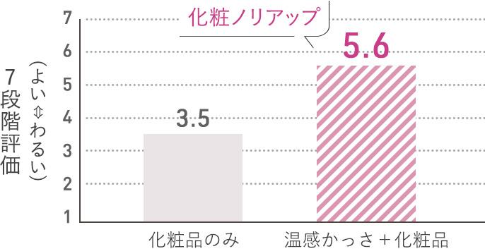 グラフ:7段階評価で、化粧品のみの場合(3.5)に比べ、化粧品+温感かっさを使用した場合(5.6)の方が、化粧ノリアップ