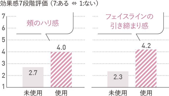グラフ:効果感7段階評価。頬のハリ感、未使用の場合2.7、私用した場合4.0。フェイスラインの引き締まり感、未使用の場合2.3、使用した場合4.2。