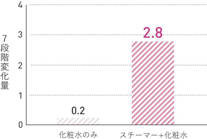 7段階変化量を測定。スチーマー+化粧水のときは2.8 化粧水のみのときは0.2