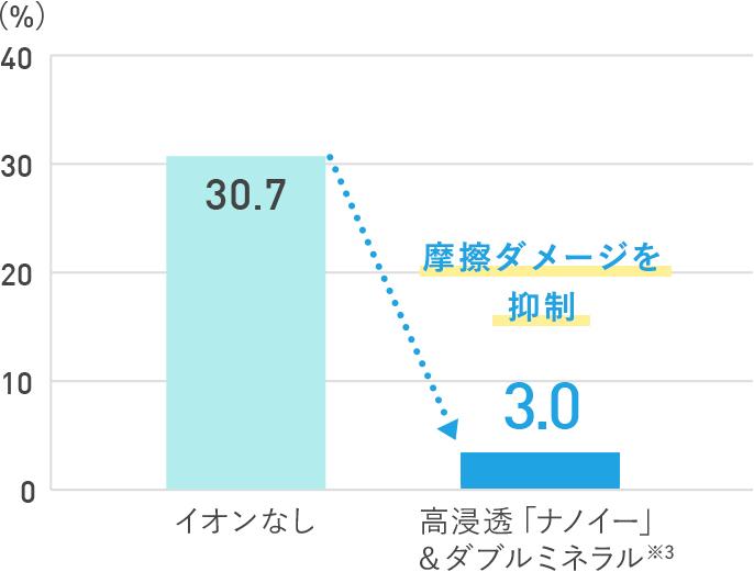 【グラフ】イオンなしと高浸透「ナノイー」&ダブルミネラルでの枝毛発生率比較 イオンなし(30.7)、高浸透「ナノイー」&ダブルミネラル※3(3.0…摩擦ダメージを抑制)