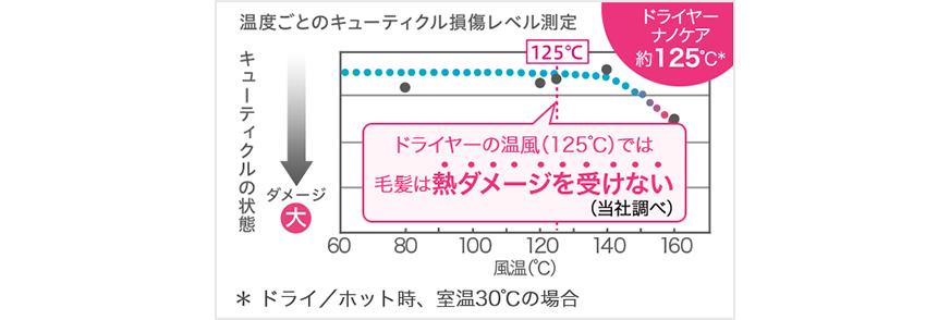 温度ごとのキューティクル損傷レベル測定