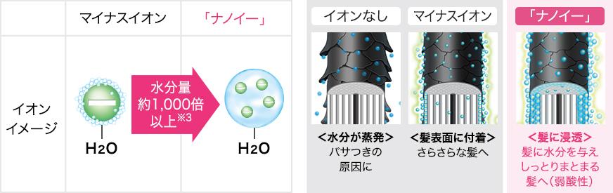 マイナスイオンに比べ「ナノイー」の水分量は約1,000倍以上※3、「ナノイー」が髪に浸透し、髪に水分を与えしっとりまとまる(弱酸性)