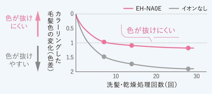 【グラフ】カラーリングした毛髪色の変化を表したグラフ。EH-NA0Eを使用した場合は洗髪・乾燥処理回数を重ねても色が抜けにくく、イオンなしを使用した場合は色が抜けやすい。