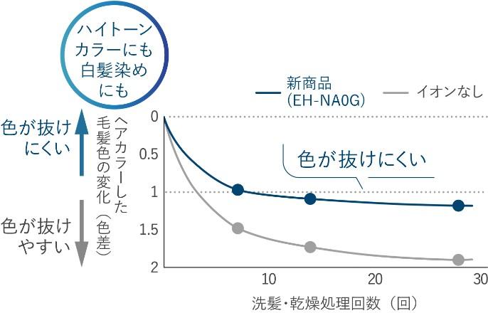 【グラフ】カラーリングした毛髪色の変化を表したグラフ。EH-NA0Gを使用した場合は洗髪・乾燥処理回数を重ねても色が抜けにくく、イオンなしを使用した場合は色が抜けやすい。