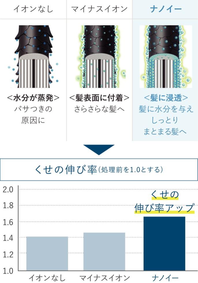 【グラフ】イオンなし、マイナスイオンと比べて「ナノイー」の方がくせの伸び率が高い