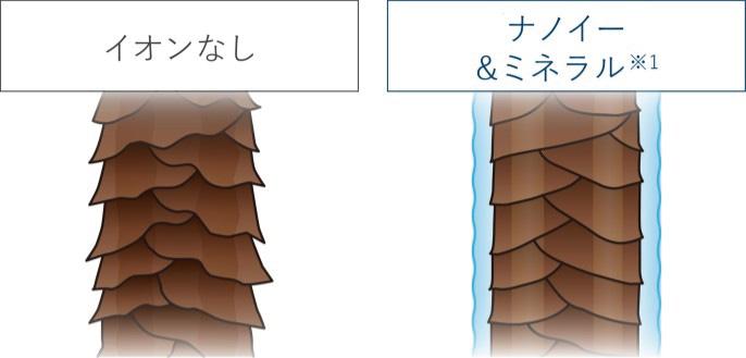 【イラスト】「ナノイー」&ミネラルを使用した場合とイオンなしのキューティクルのイメージイラスト