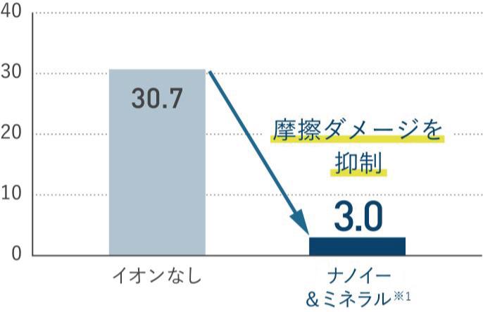 【グラフ】イオンなしと「ナノイー」&ミネラルを使用した場合の枝毛発生率比較 イオンなし(30.7)、「ナノイー」&ミネラル(3.0)。摩擦ダメージを抑制できる。