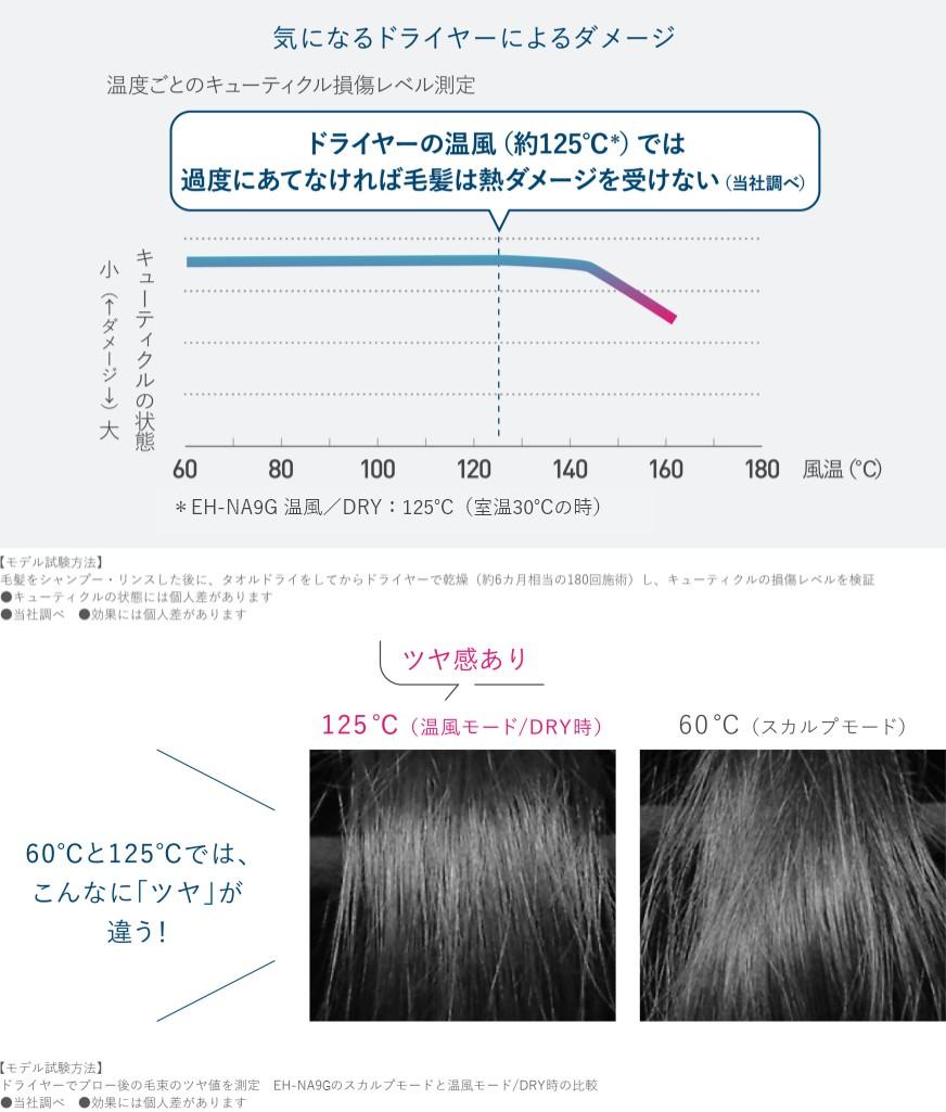 【グラフ】温度ごとのキューティクル損傷レベル測定 ヘアードライヤーナノケアの温風(125 ℃)では毛髪は熱ダメージを受けない(当社調べ)60℃で乾かすよりも、125℃で乾かす方がツヤ感が出る。