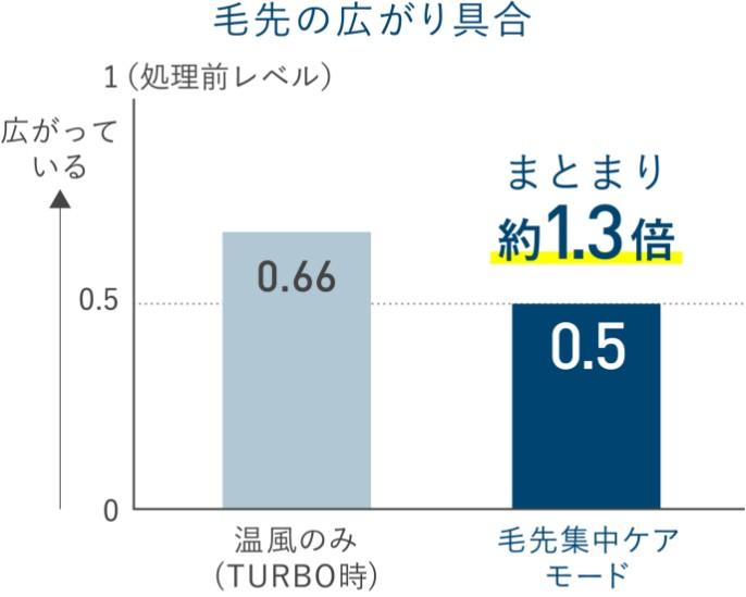 【グラフ】毛先の広がり具合比較グラフ。数字が大きいほど髪が広がっている。温風のみの場合0.66、毛先集中ケアモードの場合0.5。温風のみの場合に比べてまとまり約1.3倍。