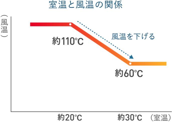 【グラフ】室温が約20℃の時:風温約110℃、室温が約30℃の時:風温約60℃(室温18℃以上で風温を下げる)