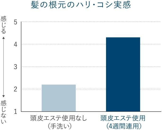 ハリ・コシ実感試験グラフ。頭皮エステ使用なし(手洗い)と頭皮エステ使用(4週間連用)との比較