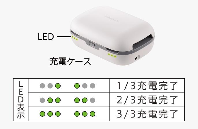 写真:LED表示数(2つ、4つ、6つ)で補聴器の充電状態を示します