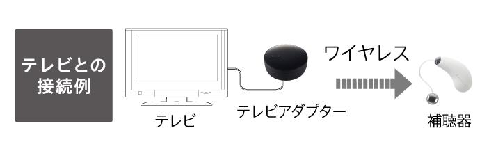 図:テレビとの補聴器の接続例 テレビアダプターを接続すれば、補聴器とテレビがワイヤレスでつながりテレビの音声を明瞭に聞くことができます
