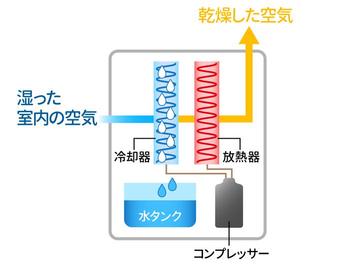 コンプレッサー式