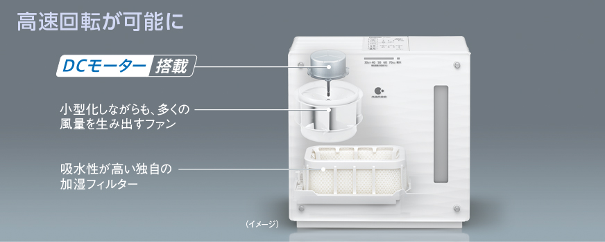 パナソニックのDCモーター採用気化式のしくみを説明するイメージ画像です。