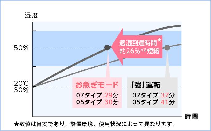 お急ぎモードなら「強」モードに比べて、適湿到達時間約26%短縮を表すグラフです。