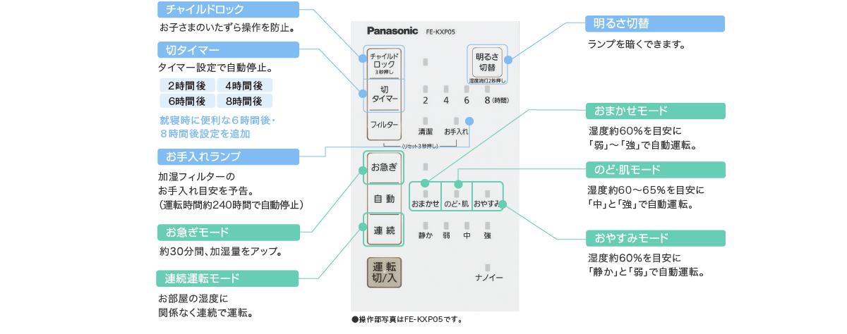 FE-KXP05の操作パネルの写真とボタン・モードの説明です。